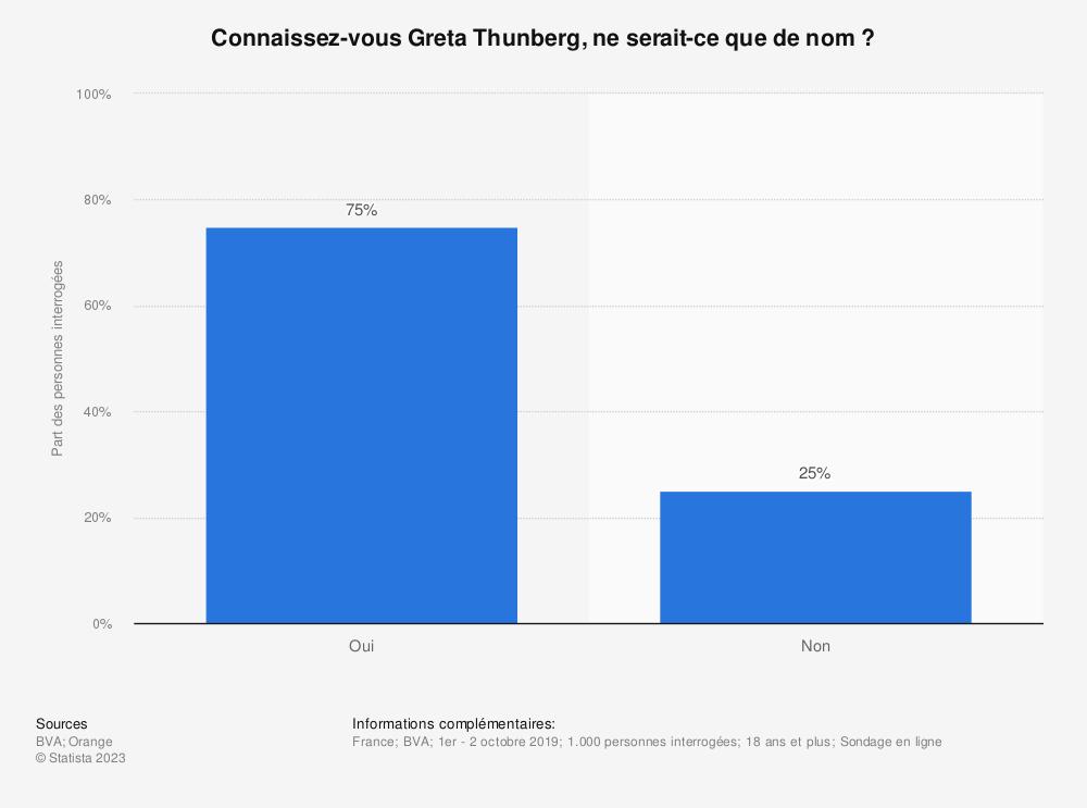 Statistique: Connaissez-vous Greta Thunberg, ne serait-ce que de nom? | Statista