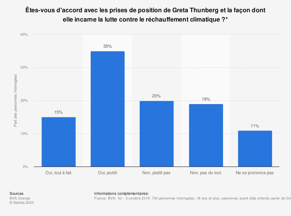 Statistique: Êtes-vous d'accord avec les prises de position de Greta Thunberg et la façon dont elle incarne la lutte contre le réchauffement climatique?* | Statista
