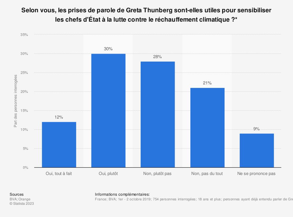 Statistique: Selon vous, les prises de parole de Greta Thunberg sont-elles utiles pour sensibiliser les chefs d'État à la lutte contre le réchauffement climatique?* | Statista