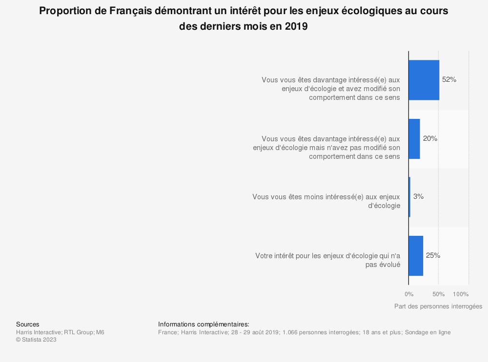 Statistique: Proportion de Français démontrant un intérêt pour les enjeux écologiques au cours des derniers mois en 2019 | Statista