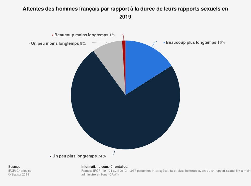 Statistique: Attentes des hommes français par rapport à la durée de leurs rapports sexuels en 2019   Statista