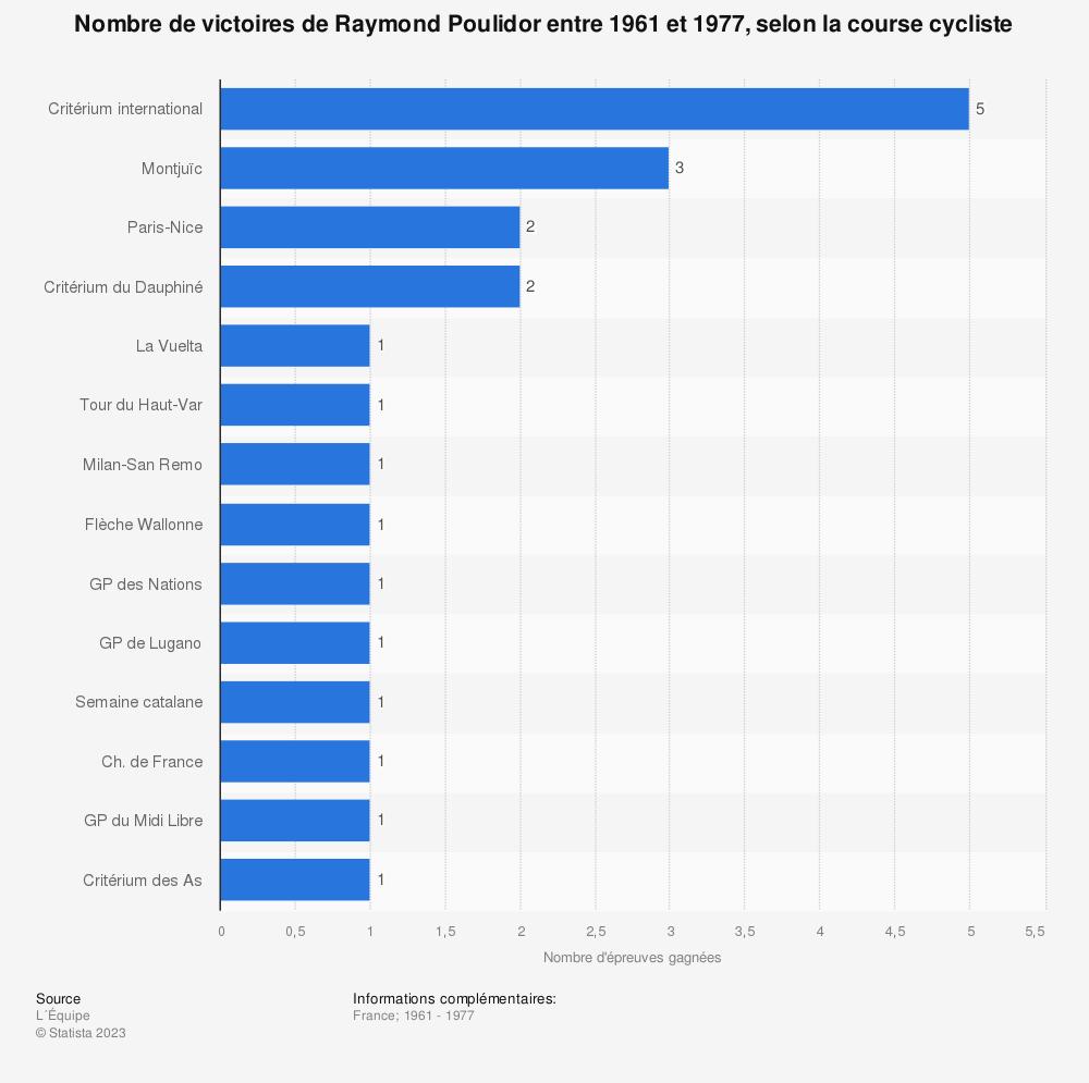 Statistique: Nombre de victoires de Raymond Poulidor entre 1961 et 1977, selon la course cycliste | Statista