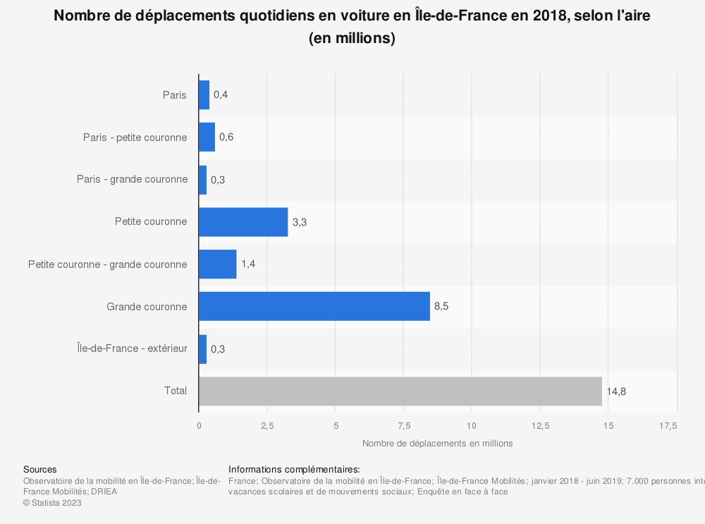 Statistique: Nombre de déplacements quotidiens en voiture en Île-de-France en 2018, selon l'aire (en millions) | Statista