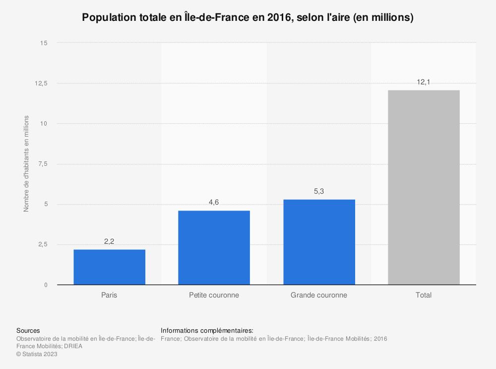 Statistique: Population totale en Île-de-France en 2016, selon l'aire (en millions) | Statista