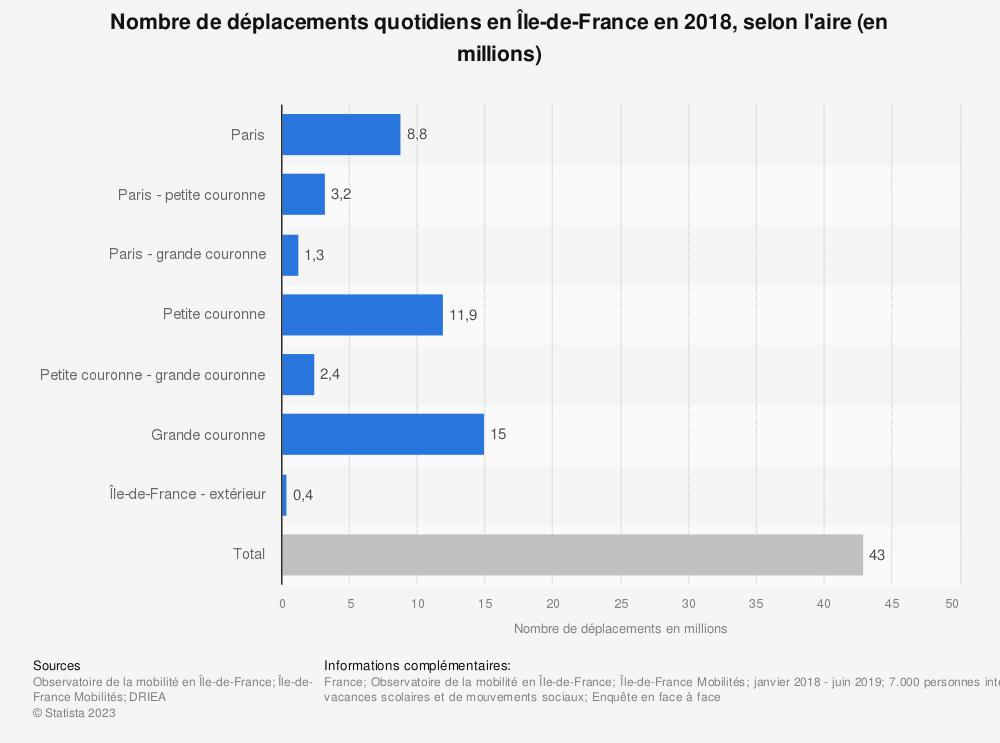 Statistique: Nombre de déplacements quotidiens en Île-de-France en 2018, selon l'aire (en millions) | Statista