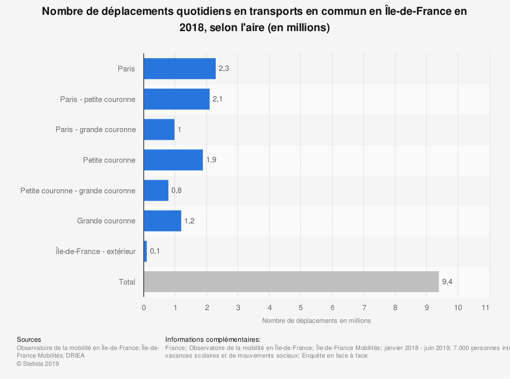 Statistique: Nombre de déplacements quotidiens en transports en commun en Île-de-France en 2018, selon l'aire (en millions) | Statista