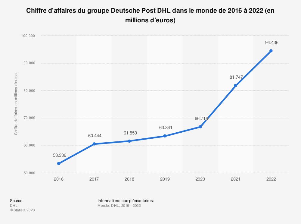 Statistique: Chiffre d'affaires du groupe Deutsche Post DHL dans le monde de 2016 à 2018 (en millions d'euros) | Statista