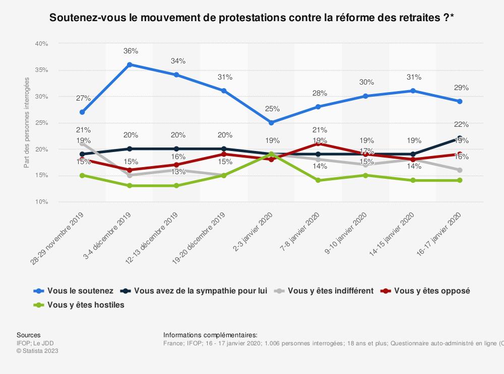 Statistique: Soutenez-vous le mouvement de protestations contre la réforme des retraites?* | Statista