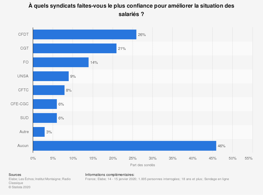 Statistique: À quels syndicats faites-vous le plus confiance pour améliorer la situation des salariés? | Statista