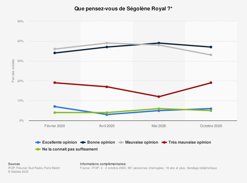 Statistique: Que pensez-vous de Ségolène Royal?* | Statista