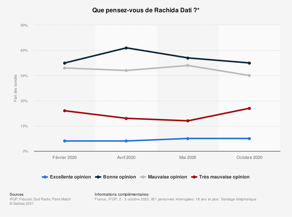Statistique: Que pensez-vous de Rachida Dati?* | Statista