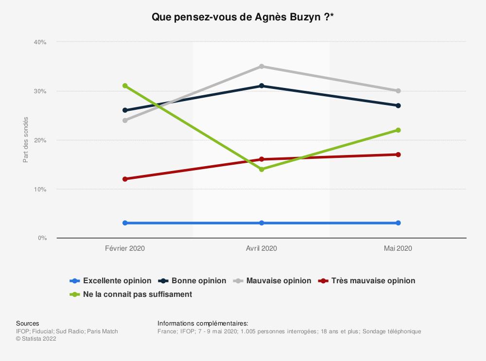 Statistique: Que pensez-vous de Agnès Buzyn?* | Statista