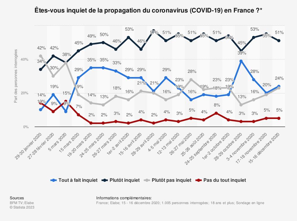 Statistique: Êtes-vous inquiet de la propagation du coronavirus (COVID-19) en France?* | Statista