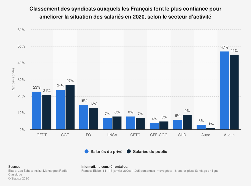 Statistique: Classement des syndicats auxquels les Français font le plus confiance pour améliorer la situation des salariés en 2020, selon le secteur d'activité   Statista