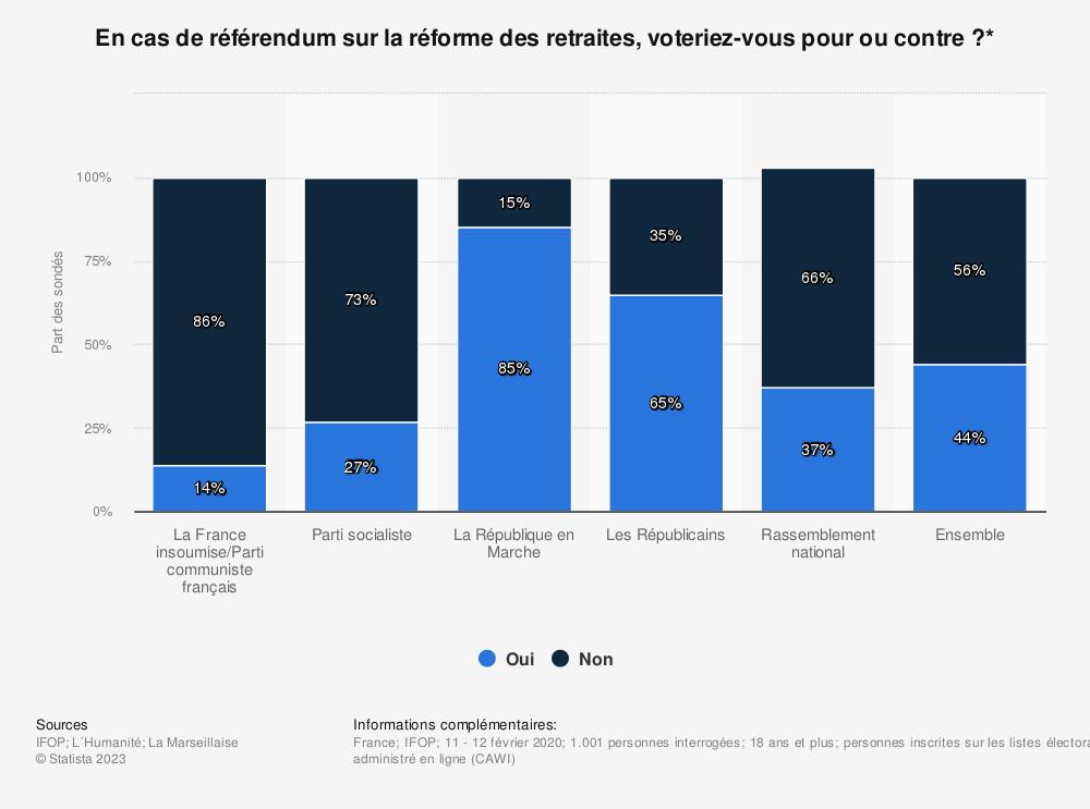 Statistique: En cas de référendum sur la réforme des retraites, voteriez-vous pour ou contre?* | Statista