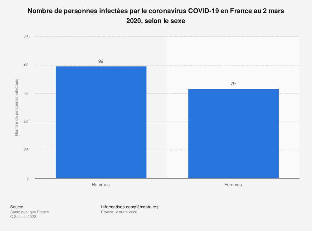Statistique: Nombre de personnes infectées par le coronavirus COVID-19 en France au 2 mars 2020, selon le sexe | Statista