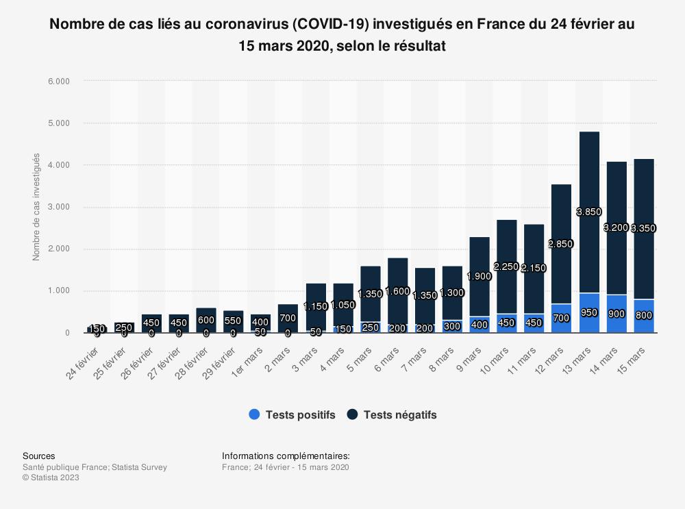 Statistique: Nombre de cas liés au coronavirus (COVID-19) investigués en France du 24 février au 15 mars 2020, selon le résultat | Statista