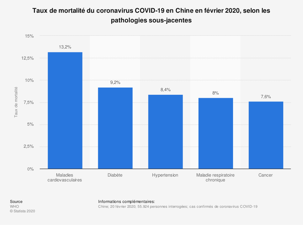 Statistique: Taux de mortalité du coronavirus COVID-19 en Chine en février 2020, selon les pathologies sous-jacentes | Statista