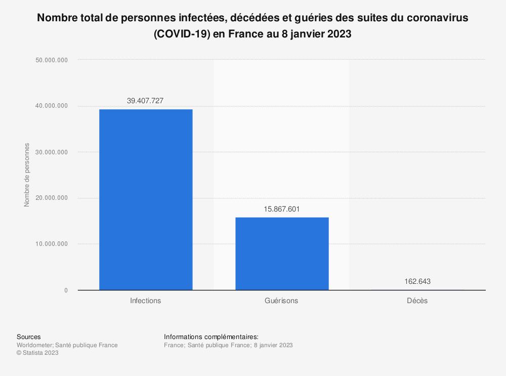 Statistique: Nombre de personnes infectées, décédées et guéries des suites du coronavirus (COVID-19) en France au 20 novembre 2020 | Statista