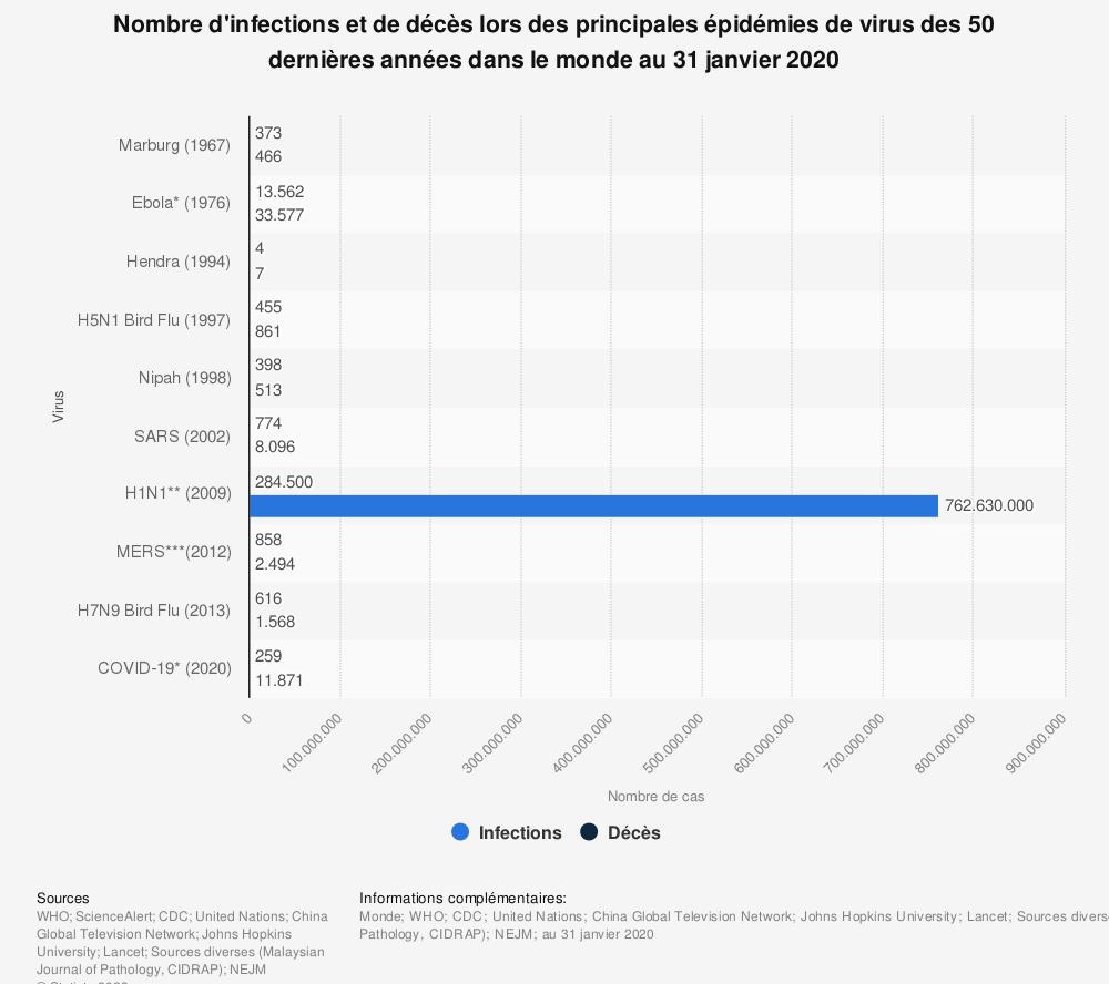 Statistique: Nombre d'infections et de décès lors des principales épidémies de virus des 50 dernières années dans le monde au 31 janvier 2020 | Statista