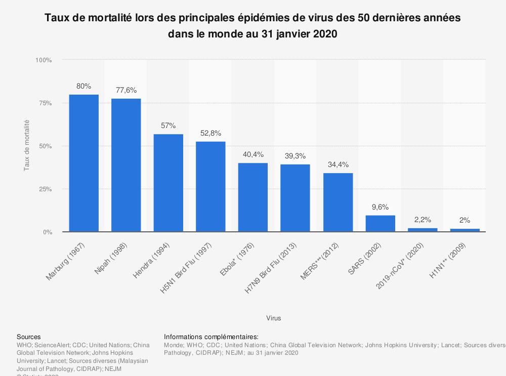 Statistique: Taux de mortalité lors des principales épidémies de virus des 50 dernières années dans le monde au 31 janvier 2020 | Statista