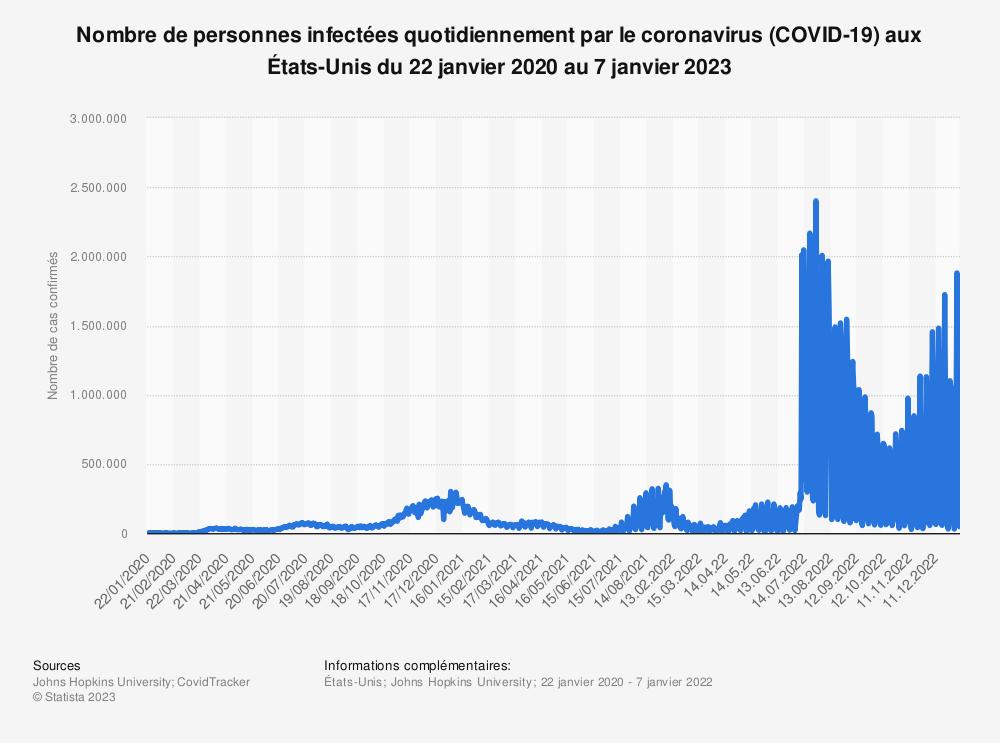 Statistique: Nombre de personnes infectées par le coronavirus (COVID-19) aux États-Unis au 1er avril 2020 | Statista