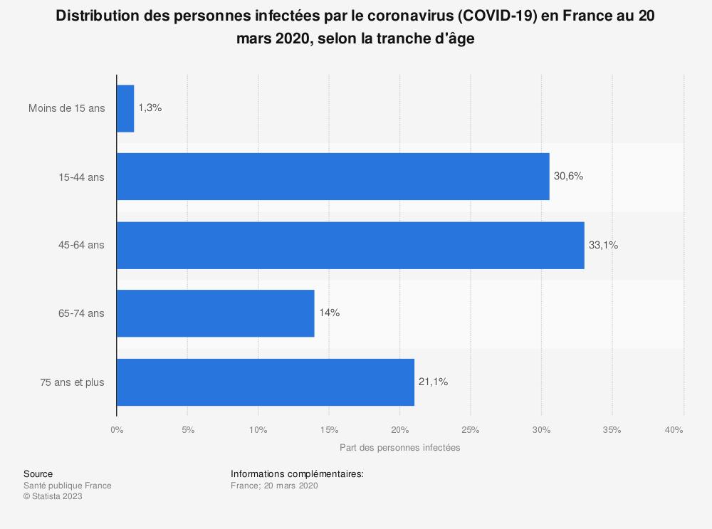 Statistique: Distribution des personnes infectées par le coronavirus (COVID-19) en France au 20 mars 2020, selon la tranche d'âge | Statista
