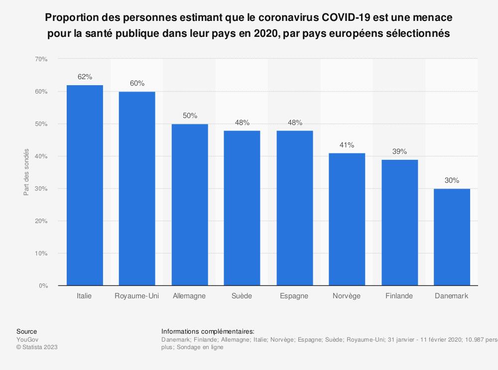 Statistique: Proportion des personnes estimant que le coronavirus COVID-19 est une menace pour la santé publique dans leur pays en 2020, par pays européens sélectionnés | Statista