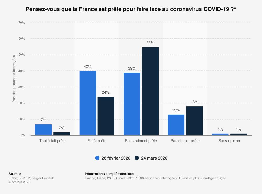 Statistique: Pensez-vous que la France est prête pour faire face au coronavirus COVID-19?* | Statista