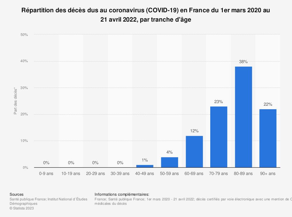 Statistique: Distribution des personnes décédées du coronavirus (COVID-19) en France du 1er mars au 12 mai 2020, selon la tranche d'âge | Statista