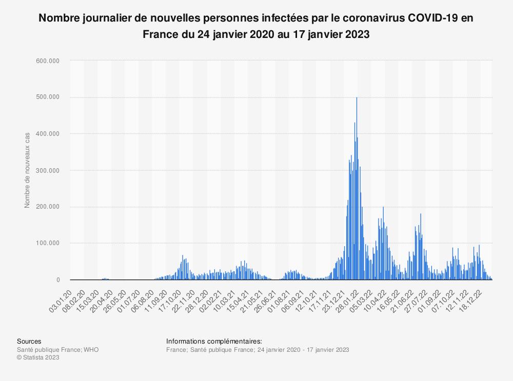 Statistique: Nombre journalier de nouvelles personnes infectées par le coronavirus COVID-19 en France du 20 février au 20 mars 2020 | Statista