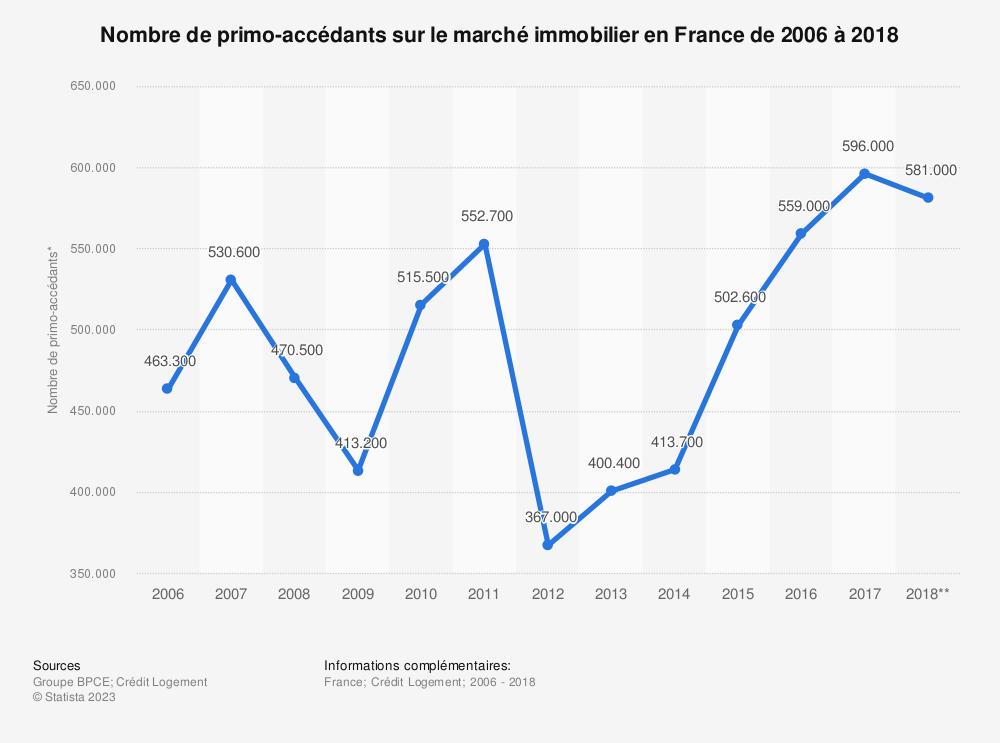 Statistique: Nombre de primo-accédants sur le marché immobilier en France de 2006 à 2018 | Statista