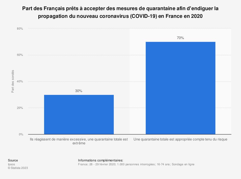 Statistique: Part des Français prêts à accepter des mesures de quarantaine afin d'endiguer la propagation du nouveau coronavirus (COVID-19) en France en 2020 | Statista
