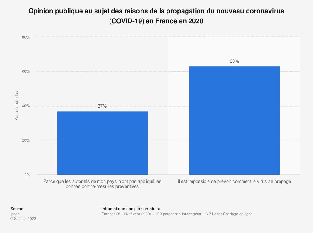 Statistique: Opinion publique au sujet des raisons de la propagation du nouveau coronavirus (COVID-19) en France en 2020 | Statista