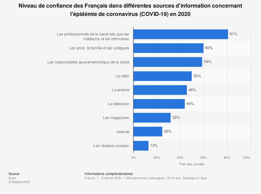 Statistique: Niveau de confiance des Français dans différentes sources d'information concernant l'épidémie de coronavirus (COVID-19) en 2020 | Statista