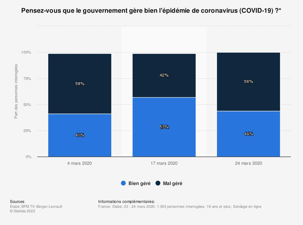 Statistique: Pensez-vous que le gouvernement gère bien l'épidémie de coronavirus (COVID-19)?* | Statista