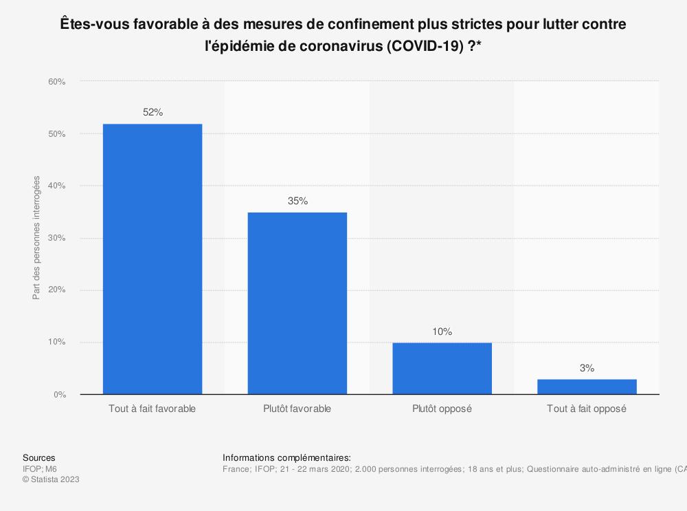 Statistique: Êtes-vous favorable à des mesures de confinement plus strictes pour lutter contre l'épidémie de coronavirus (COVID-19)?* | Statista