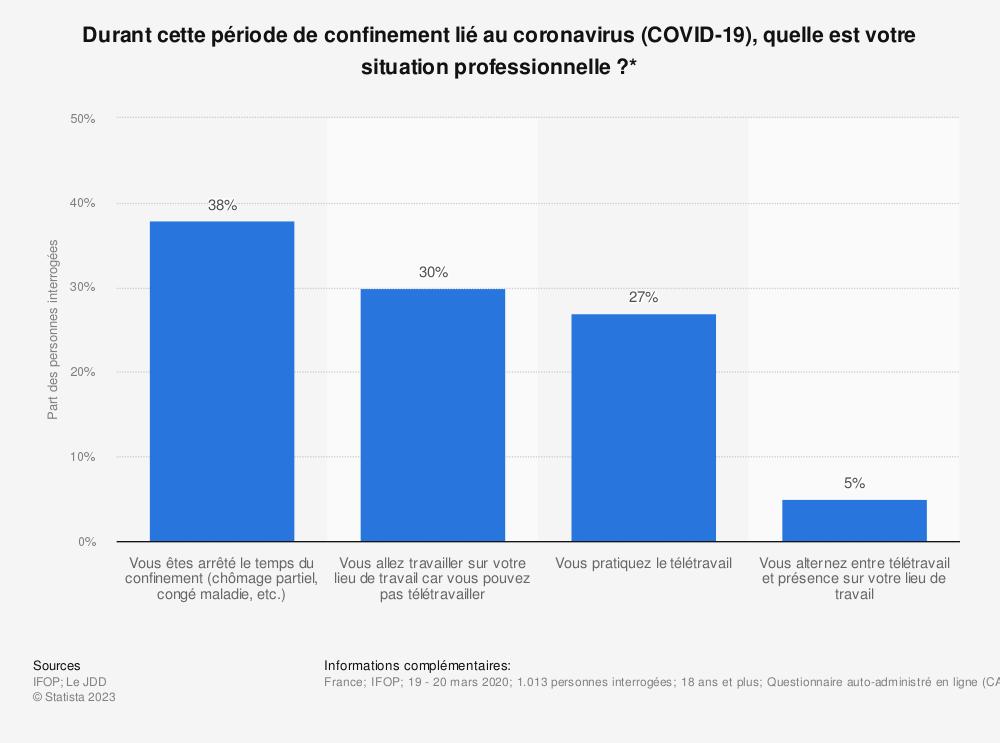 Statistique: Durant cette période de confinement lié au coronavirus (COVID-19), quelle est votre situation professionnelle?* | Statista