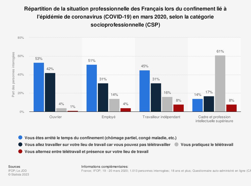 Statistique: Répartition de la situation professionnelle des Français lors du confinement lié à l'épidémie de coronavirus (COVID-19) en mars 2020, selon la catégorie socioprofessionnelle (CSP) | Statista