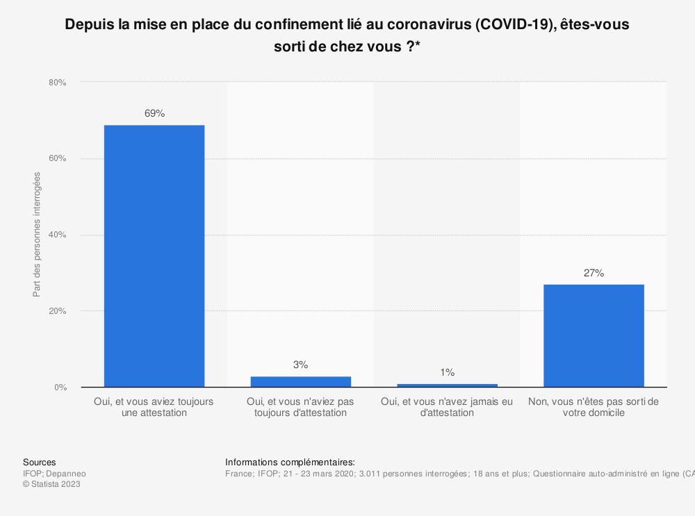 Statistique: Depuis la mise en place du confinement lié au coronavirus (COVID-19), êtes-vous sorti de chez vous?* | Statista