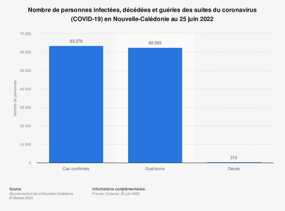 Statistique: Nombre de personnes infectées, décédées et guéries des suites du coronavirus (COVID-19) en Nouvelle-Calédonie au 23 juillet 2020  | Statista