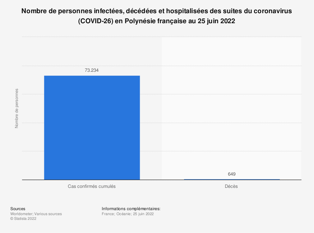 Statistique: Nombre de personnes infectées, décédées et hospitalisées des suites du coronavirus (COVID-26) en Polynésie française au 14 mai 2021* | Statista