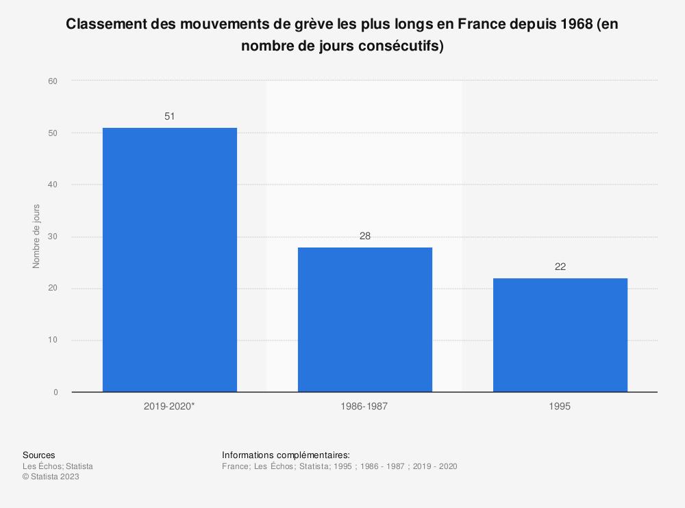 Statistique: Classement des mouvements de grève les plus longs en France depuis 1968 (en nombre de jours consécutifs) | Statista