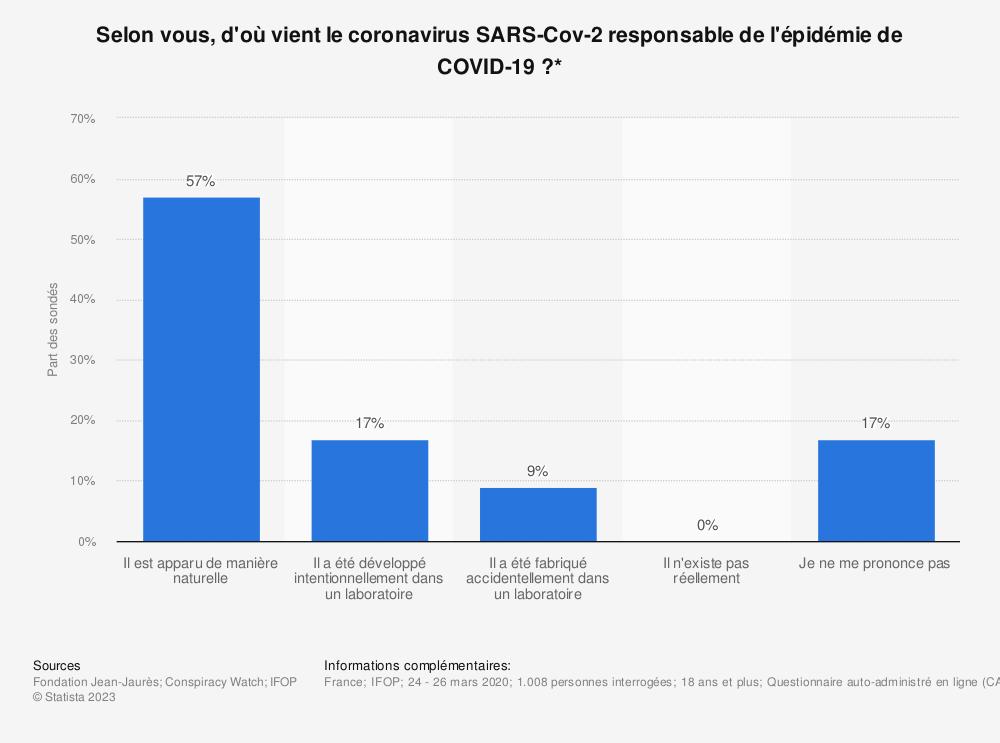 Statistique: Selon vous, d'où vient le coronavirus SARS-Cov-2 responsable de l'épidémie de COVID-19?* | Statista