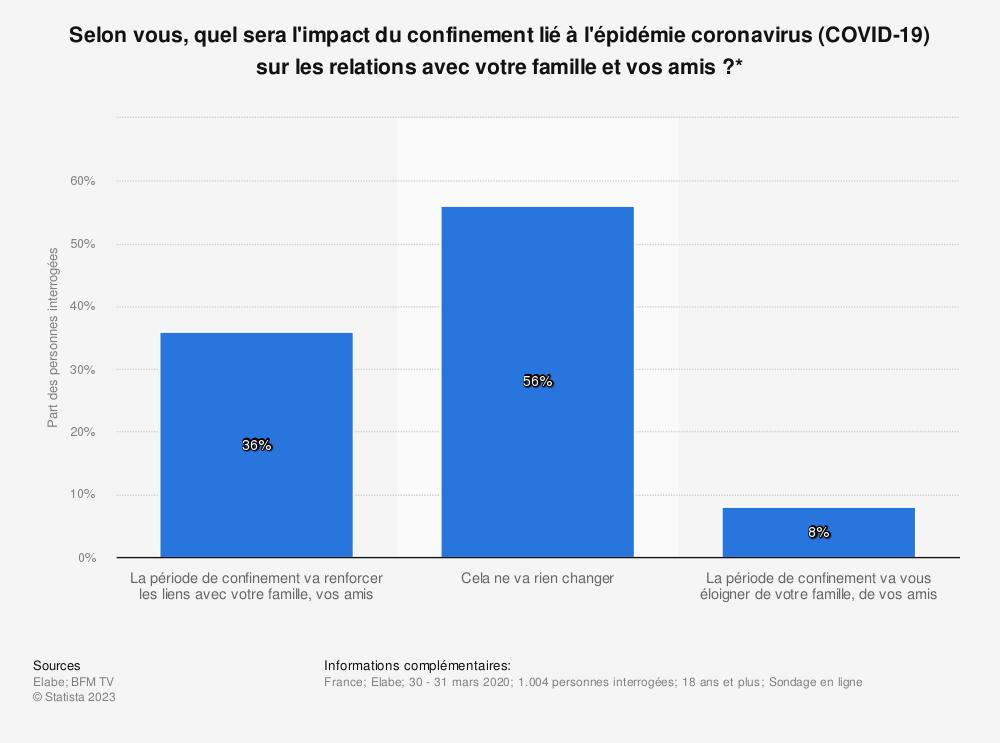 Statistique: Selon vous, quel sera l'impact du confinement lié à l'épidémie coronavirus (COVID-19) sur les relations avec votre famille et vos amis?* | Statista