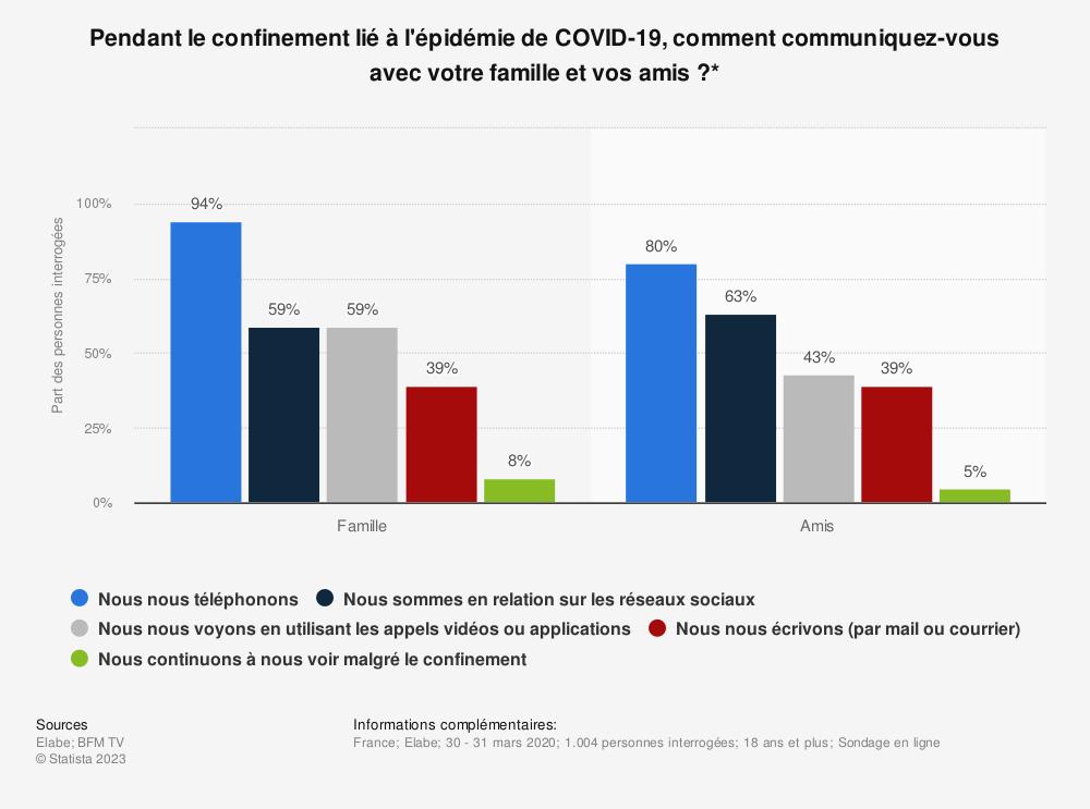 Statistique: Pendant le confinement lié à l'épidémie de COVID-19, comment communiquez-vous avec votre famille et vos amis?* | Statista