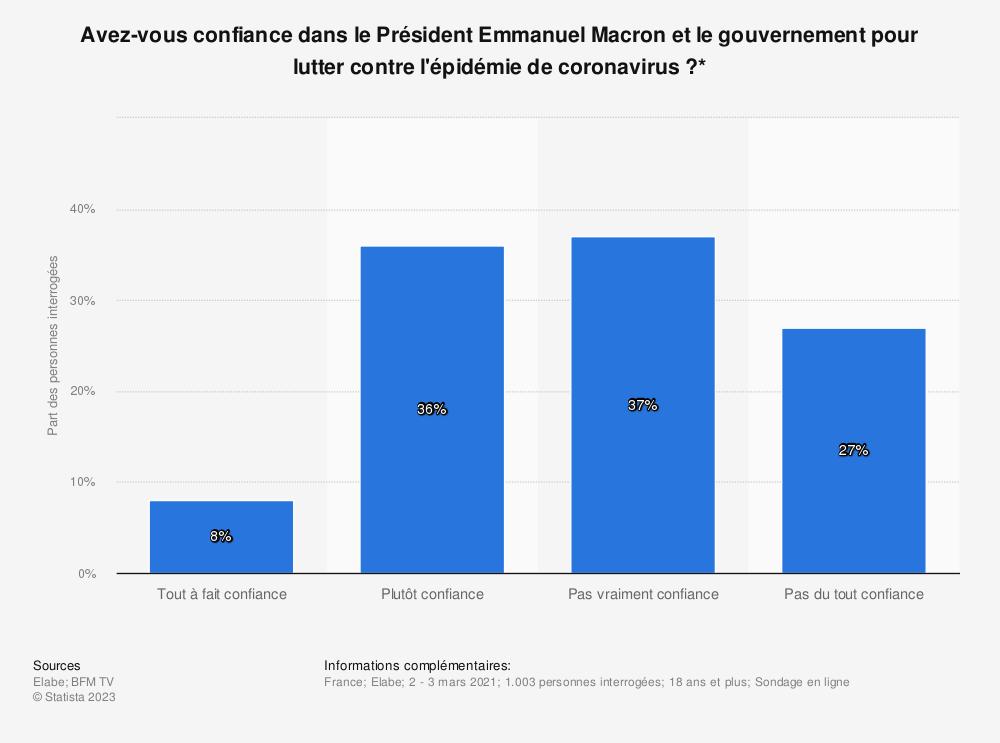 Statistique: Avez-vous confiance dans le Président Emmanuel Macron et le gouvernement pour lutter contre l'épidémie de coronavirus?* | Statista