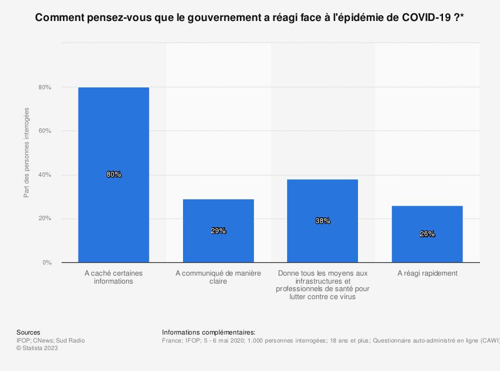 Statistique: Comment pensez-vous que le gouvernement a réagi face à l'épidémie de COVID-19?* | Statista