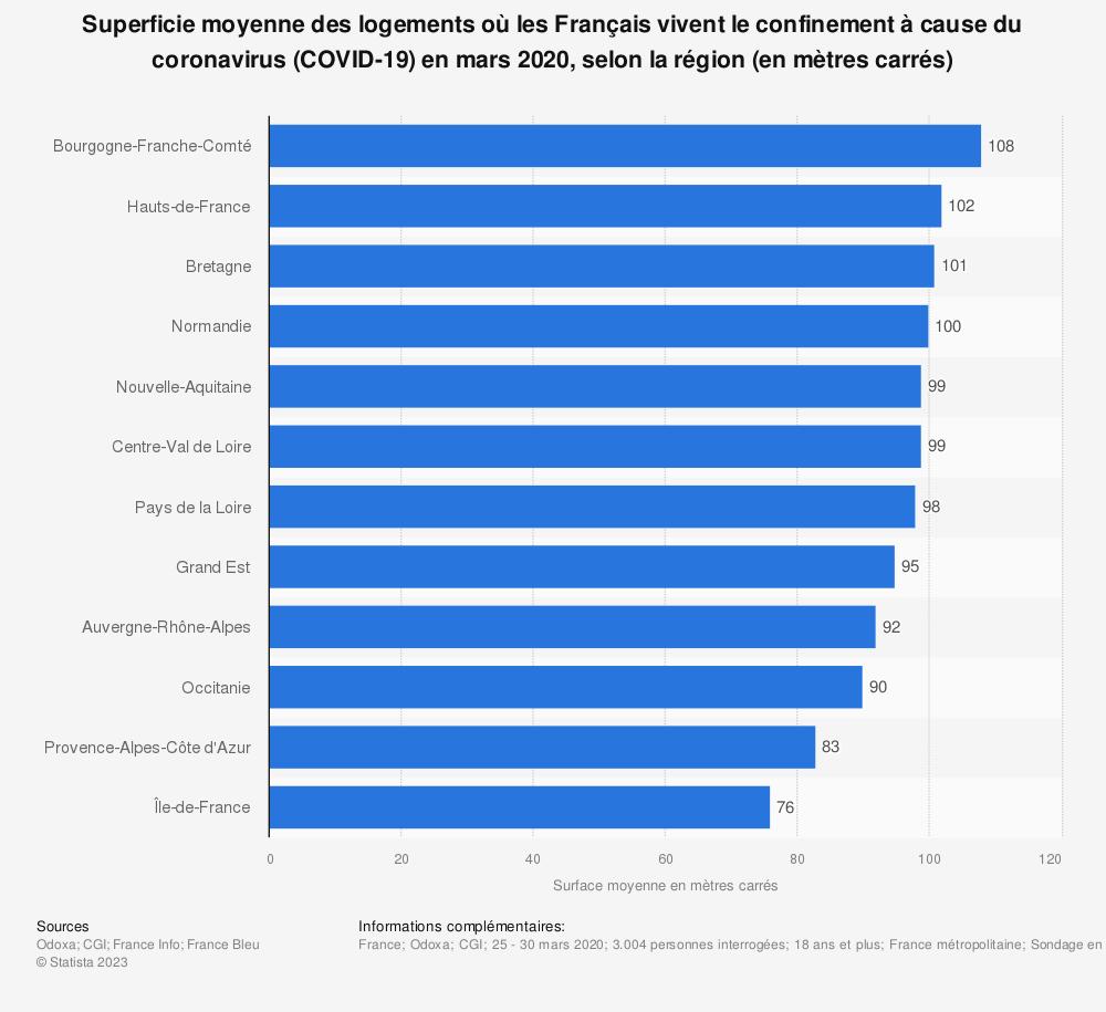 Statistique: Superficie moyenne des logements où les Français vivent le confinement à cause du coronavirus (COVID-19) en mars 2020, selon la région (en mètres carrés) | Statista