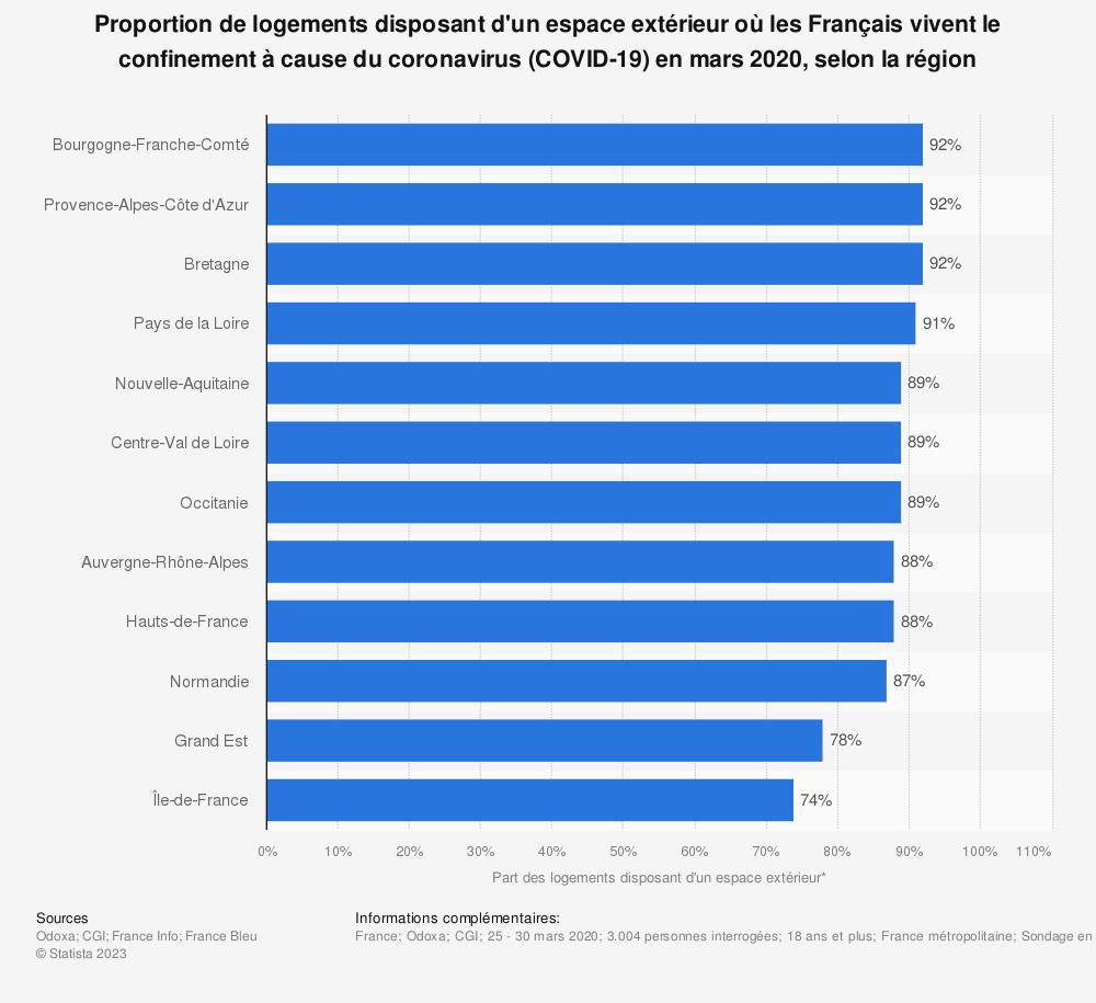Statistique: Proportion de logements disposant d'un espace extérieur où les Français vivent le confinement à cause du coronavirus (COVID-19) en mars 2020, selon la région   Statista